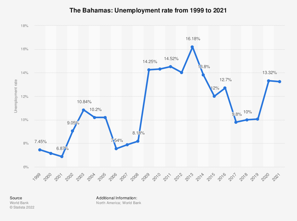 Statistic: The Bahamas: Unemployment rate from 1998 to 2018 | Statista