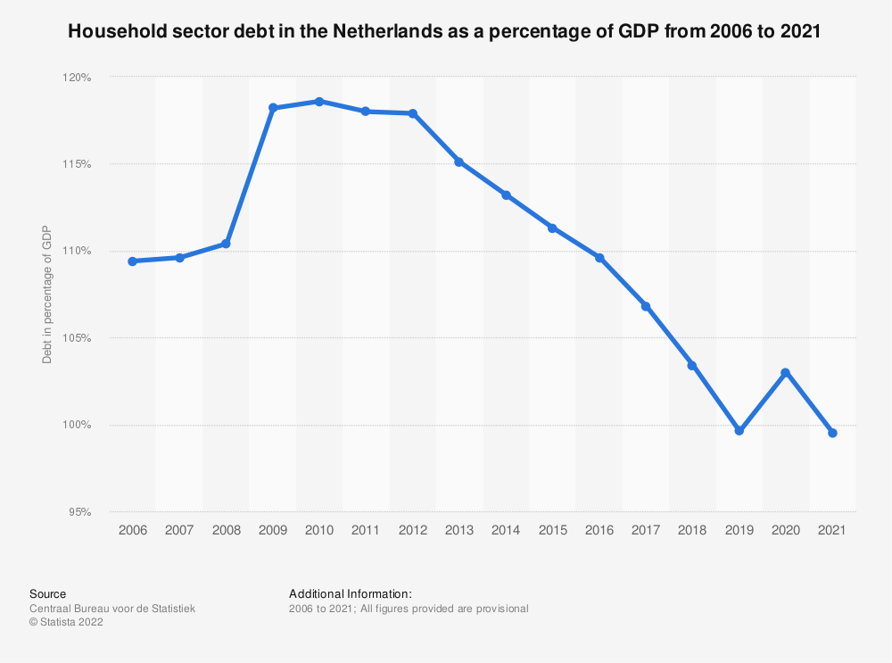 Statistic: Household sector debt in the Netherlands as a percentage of GDP from 2006 to 2019 | Statista