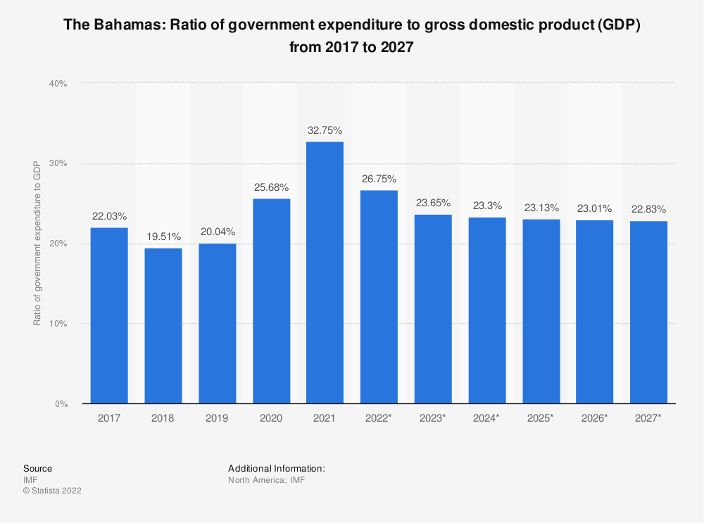 Statistic: The Bahamas: Ratio of government expenditure to gross domestic product (GDP) from 2014 to 2024 | Statista