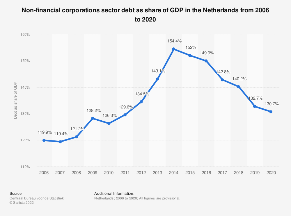 Statistic: Non-financial corporations sector debt in the Netherlands from 2006 to 2018 as share of GDP* | Statista