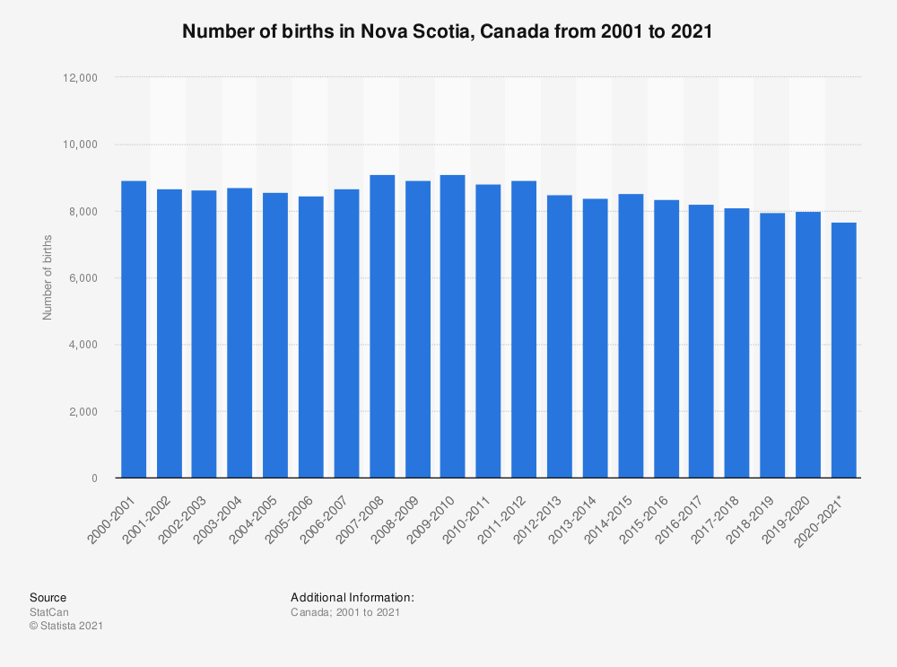 Statistic: Number of births in Nova Scotia, Canada from 2001 to 2020 | Statista