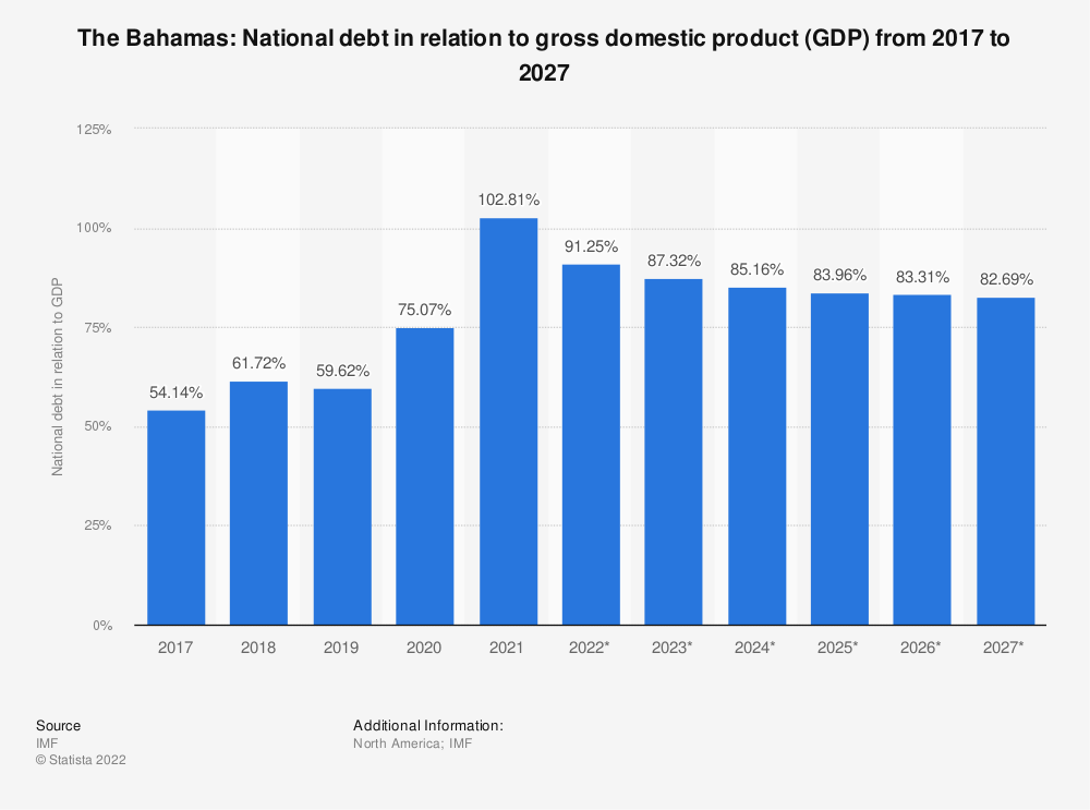 Statistic: The Bahamas: national debt in relation to gross domestic product (GDP) from 2014 to 2024 | Statista