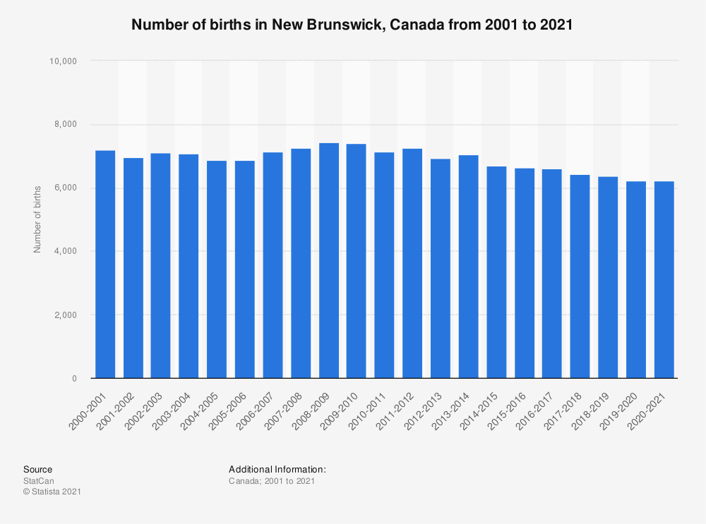 Statistic: Number of births in New Brunswick, Canada from FY 2001 to FY 2019 | Statista