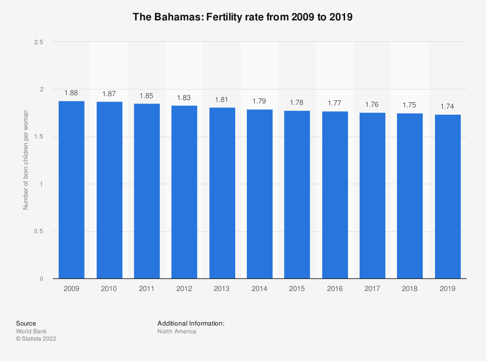 Statistic: The Bahamas: Fertility rate from 2008 to 2018 | Statista