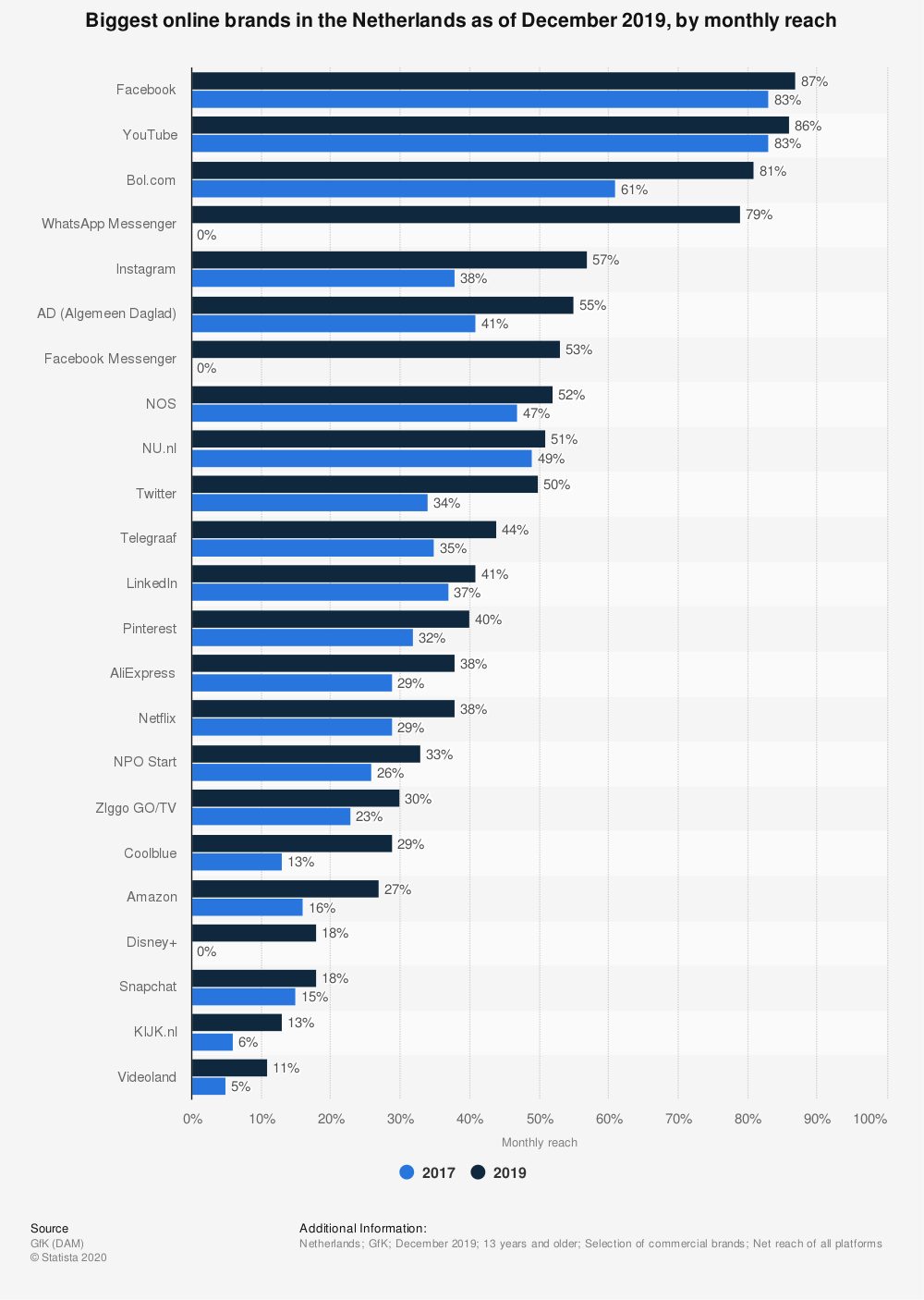 Statistic: Most visited online brands in the Netherlands as of December 2018, by monthly reach* | Statista