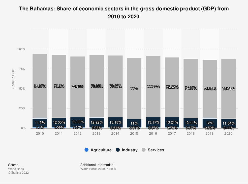 Statistic: The Bahamas: Share of economic sectors in the gross domestic product (GDP) from 2008 to 2018 | Statista