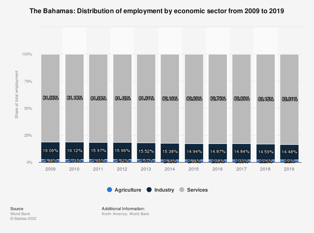 Statistic: The Bahamas: Distribution of employment by economic sector from 2009 to 2019 | Statista