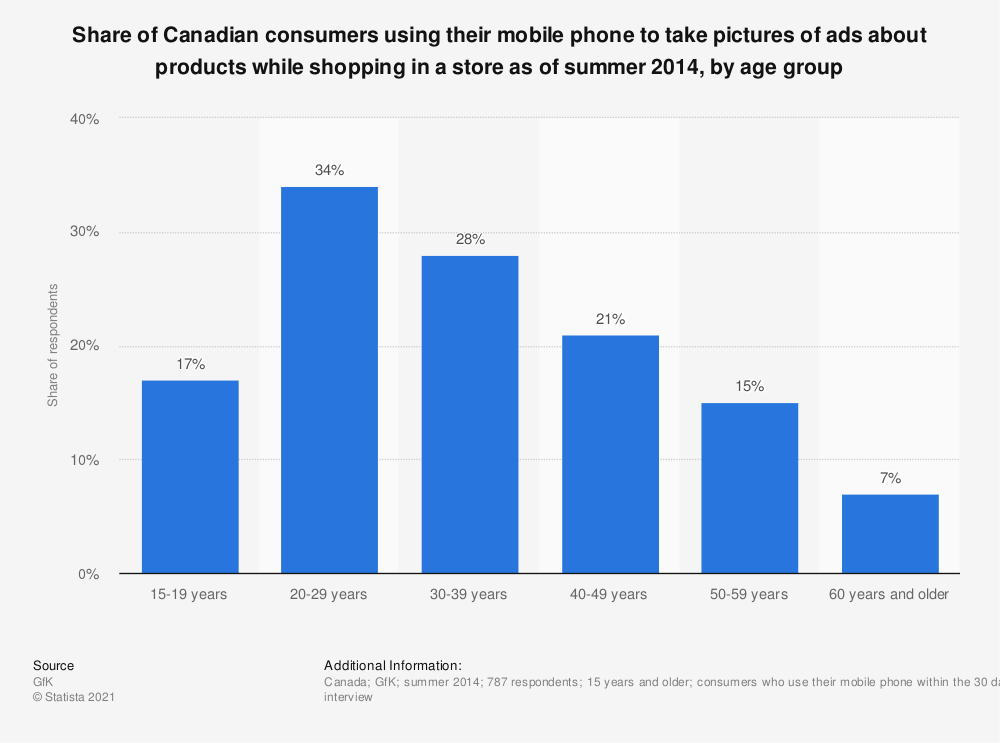Statistic: Share of Canadian consumers using their mobile phone to take pictures of ads about products while shopping in a store as of summer 2014, by age group | Statista