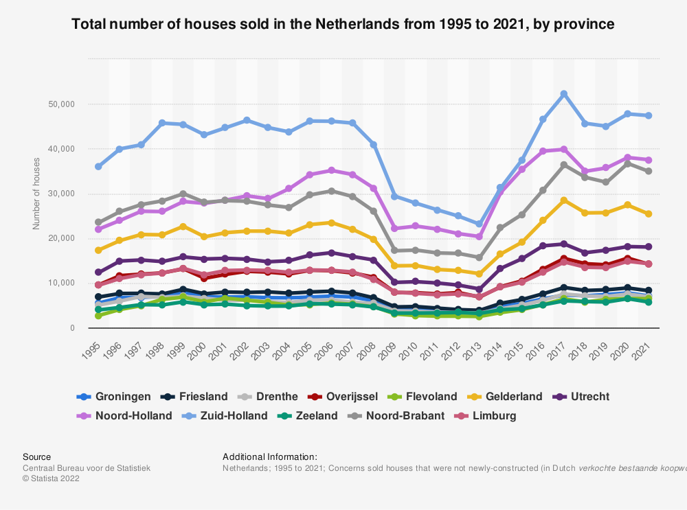 Statistic: Total number of houses sold in the Netherlands from 1995 to 2020, by province  | Statista