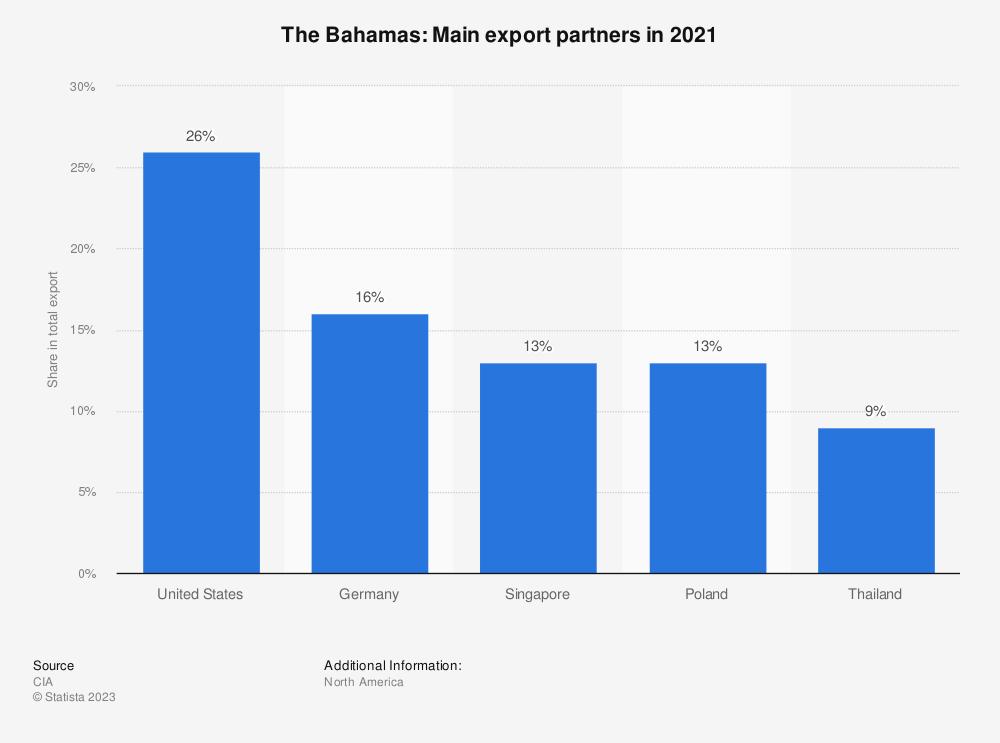 Statistic: The Bahamas: Main export partners in 2017 | Statista