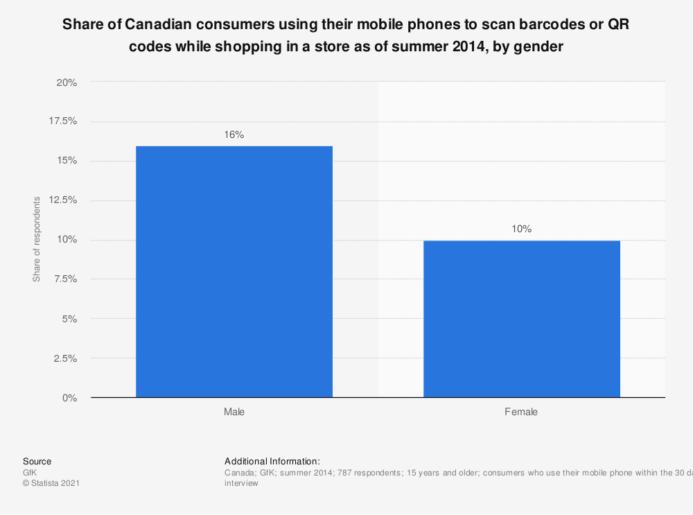 Statistic: Share of Canadian consumers using their mobile phones to scan barcodes or QR codes while shopping in a store as of summer 2014, by gender   Statista