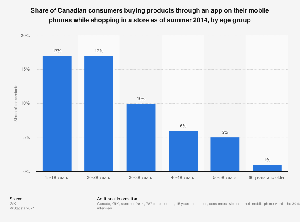 Statistic: Share of Canadian consumers buying products through an app on their mobile phones while shopping in a store as of summer 2014, by age group | Statista