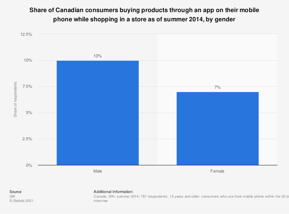 Statistic: Share of Canadian consumers buying products through an app on their mobile phone while shopping in a store as of summer 2014, by gender | Statista