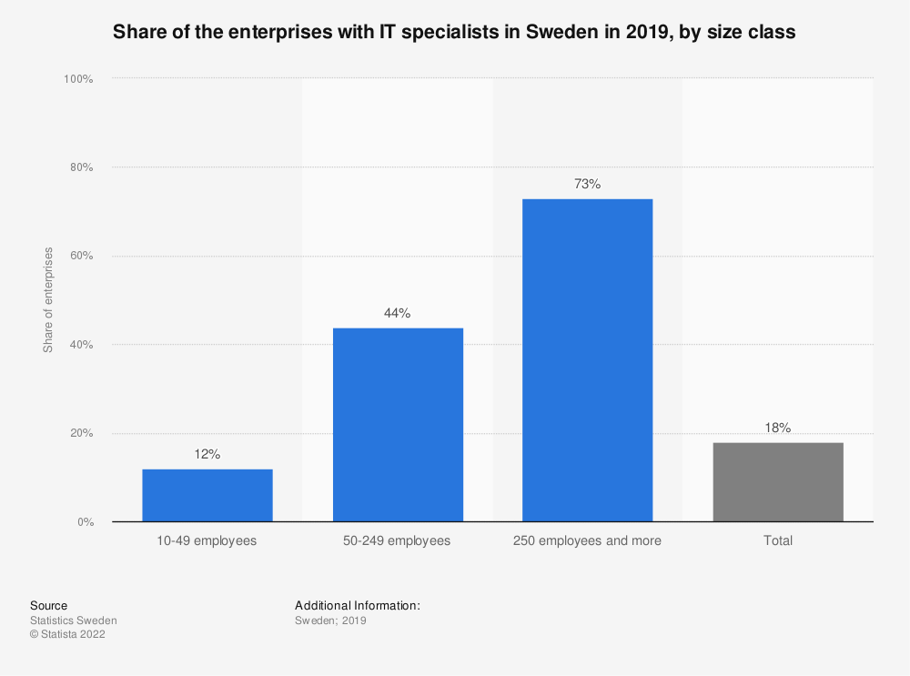 Statistic: Share of the enterprises with IT specialists in Sweden in 2019, by size class | Statista