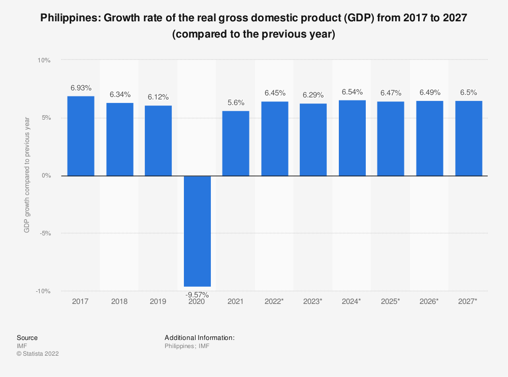 Statistic: Philippines: Growth rate of the real gross domestic product (GDP) from 2009 to 2021 (compared to the previous year) | Statista