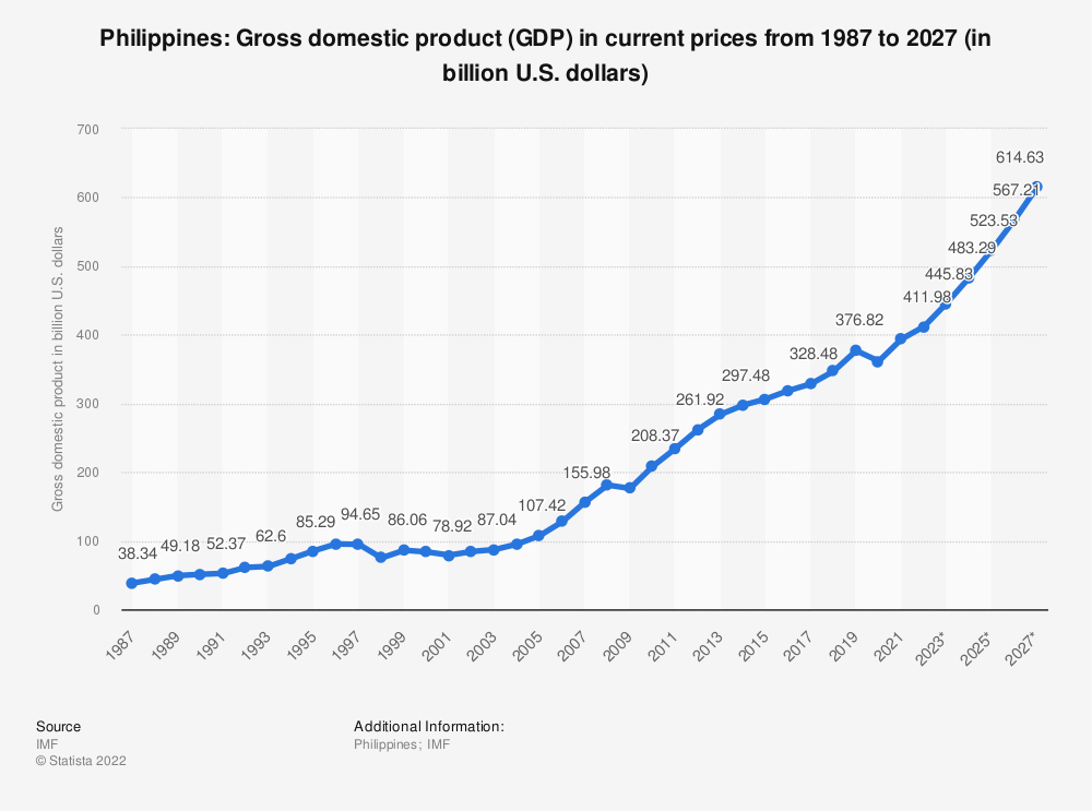 Statistic: Philippines: Gross domestic product (GDP) in current prices from 2014 to 2024 (in billion U.S. dollars) | Statista