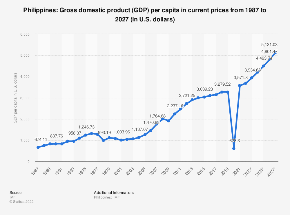Statistic: Philippines: Gross domestic product (GDP) per capita in current prices from 2014 to 2024 (in U.S. dollars) | Statista