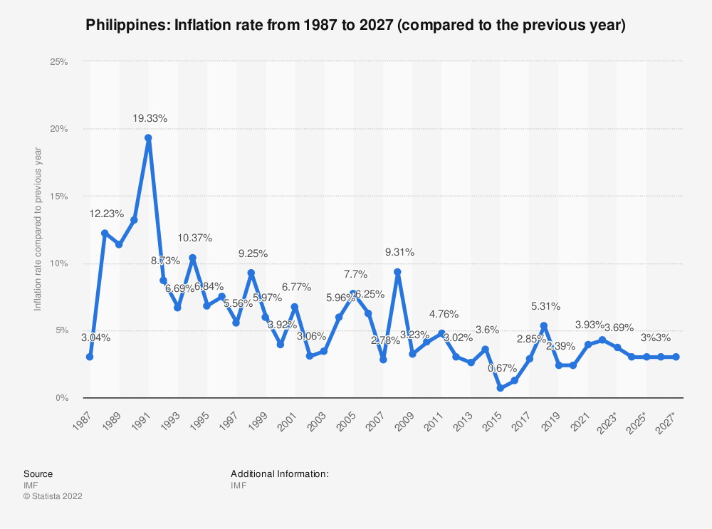 Philippines  Inflation Rate   Statistic  Philippines  Inflation Rate   Statistic