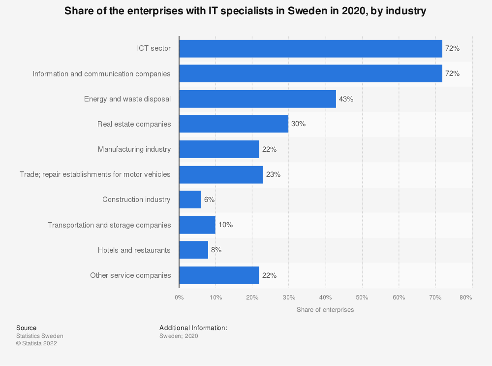Statistic: Share of the enterprises with IT specialists in Sweden in 2020, by industry | Statista