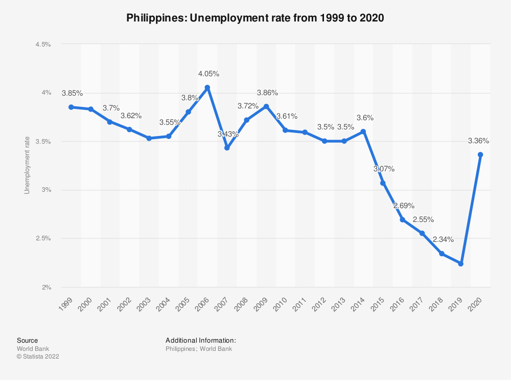 Statistic: Philippines: Unemployment rate from 1999 to 2020 | Statista