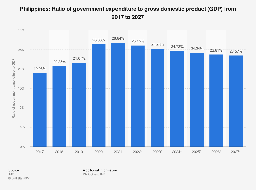 Statistic: Philippines: Ratio of government expenditure to gross domestic product (GDP) from 2014 to 2024 | Statista