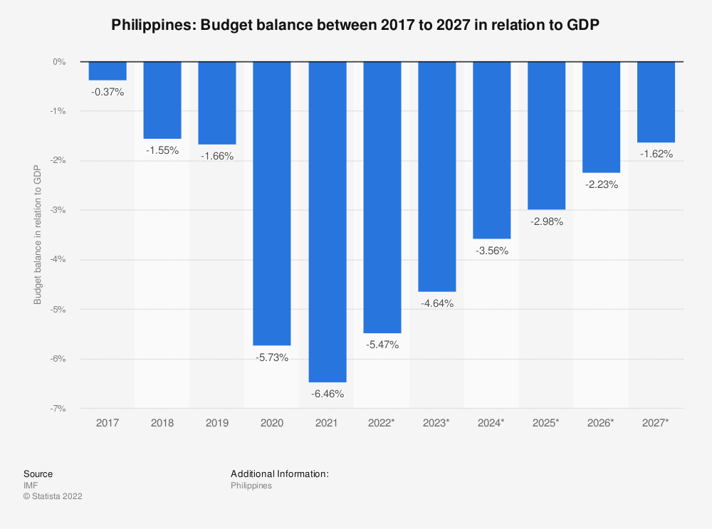Statistic: Philippines: Budget balance between 2014 to 2024 in relation to GDP | Statista