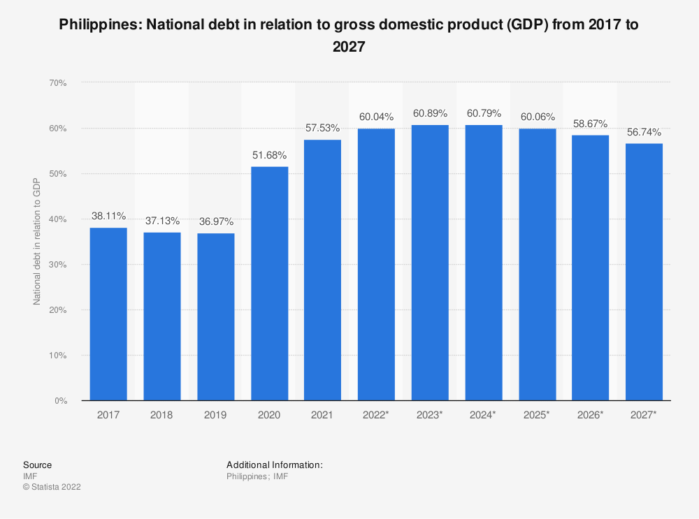 Statistic: Philippines: National debt in relation to gross domestic product (GDP) from 2015 to 2025 | Statista