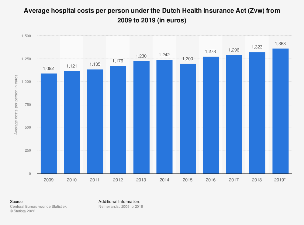Statistic: Average hospital costs per person under the Dutch Health Insurance Act (Zvw) from 2009 to 2016 (in euros) | Statista