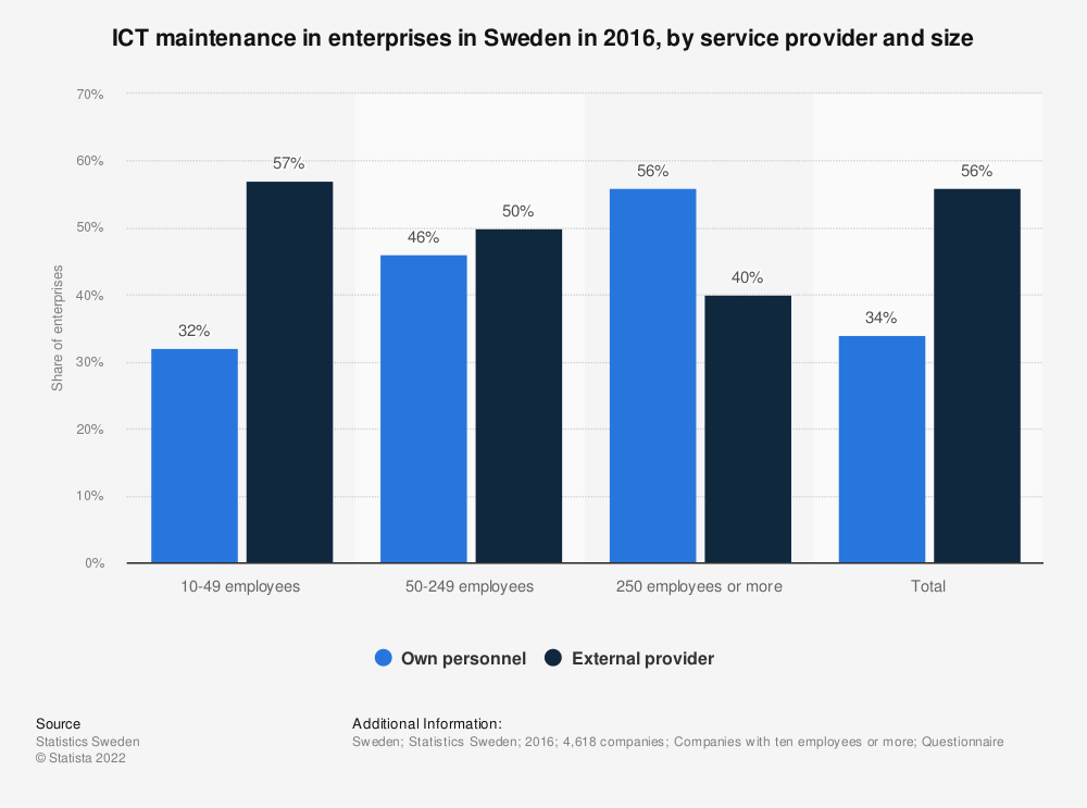 Statistic: ICT maintenance in enterprises in Sweden in 2016, by service provider and size | Statista