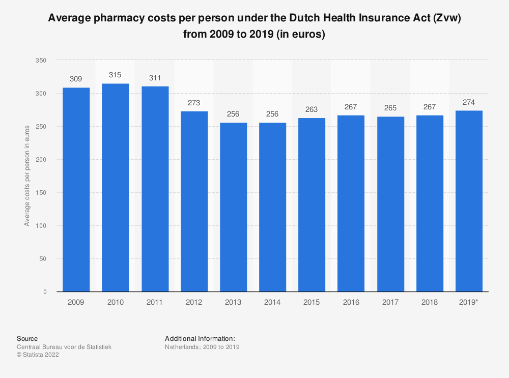 Statistic: Average pharmacy costs per person under the Dutch Health Insurance Act (Zvw) from 2009 to 2018 (in euros) | Statista