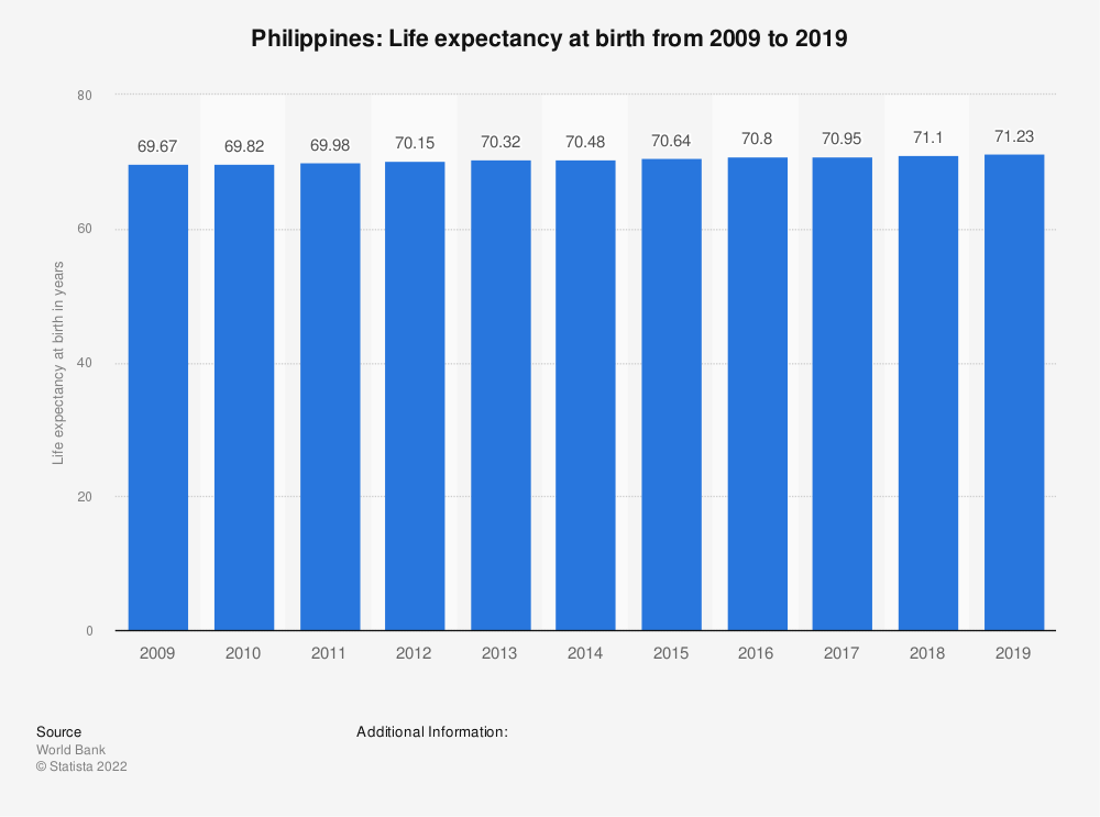 Statistic: Philippines: Life expectancy at birth from 2007 to 2017 | Statista