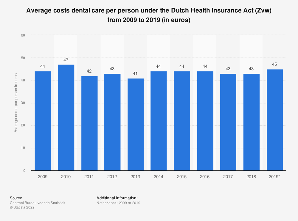 Statistic: Average costs dental care per person under the Dutch Health Insurance Act (Zvw) from 2009 to 2016 (in euros) | Statista