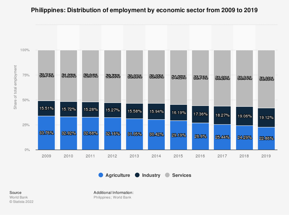 Statistic: Philippines: Distribution of employment by economic sector from 2007 to 2017 | Statista