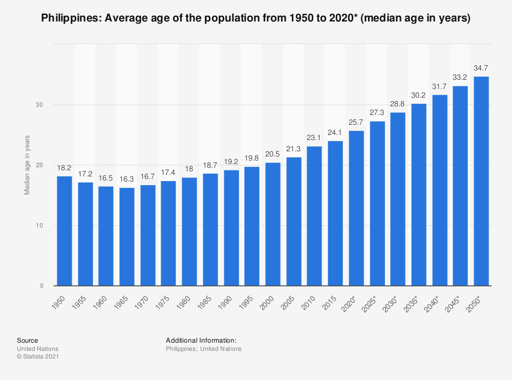 Statistic: Philippines: Average age of the population from 1950 to 2020* (median age in years) | Statista