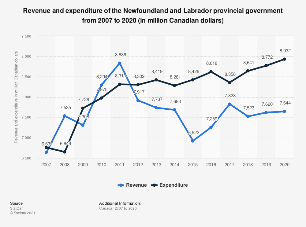 Statistic: Revenue and expenditure of the Newfoundland and Labrador provincial government from 2007 to 2018 (in million Canadian dollars) | Statista