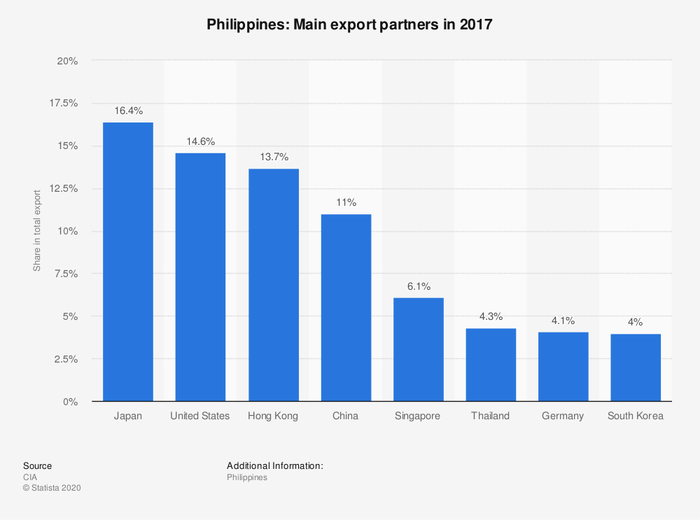 Statistic: Philippines: Main export partners in 2017 | Statista