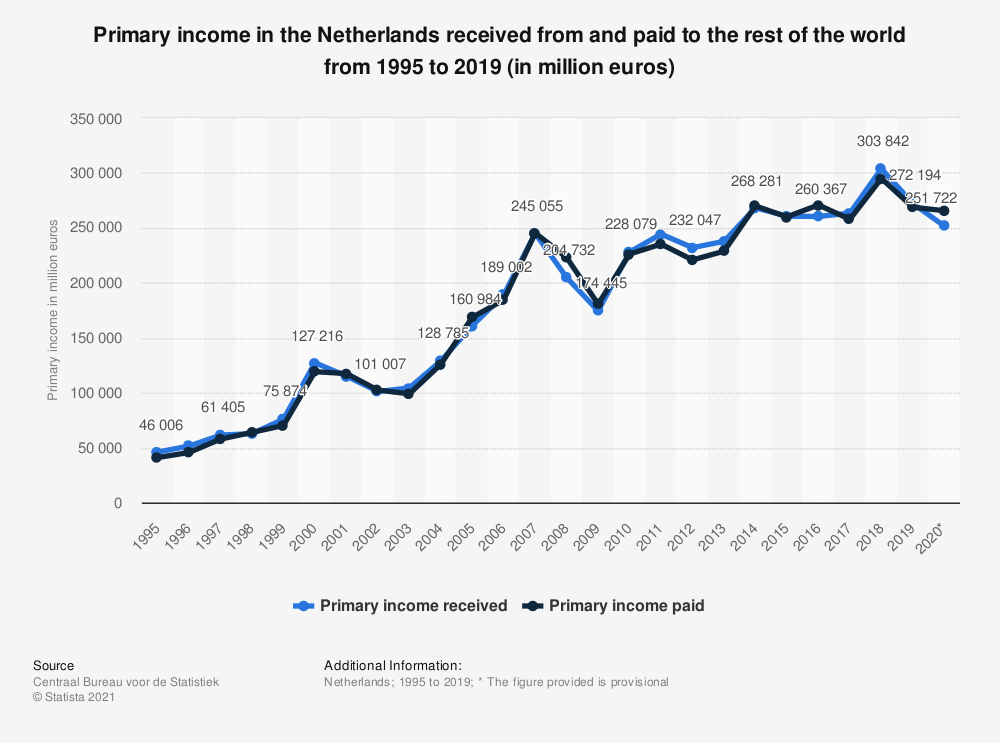Statistic: Primary income in the Netherlands received from and paid to the rest of the world from 1995 to 2018 (in million euros) | Statista