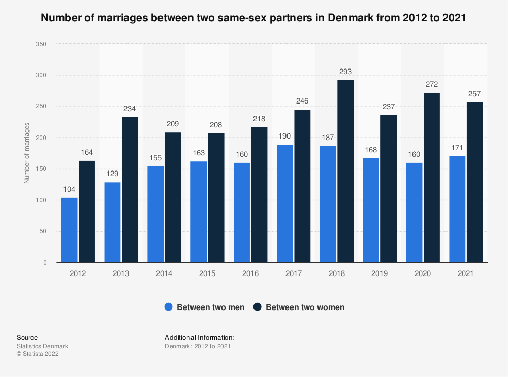Statistic: Number of marriages between two same-sex partners in Denmark from 2012 to 2018 | Statista