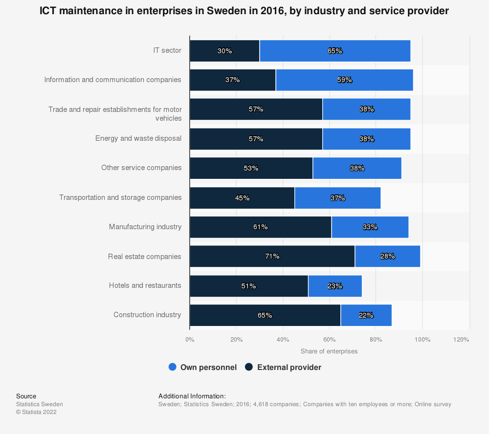 Statistic: ICT maintenance in enterprises in Sweden in 2016, by industry and service provider | Statista