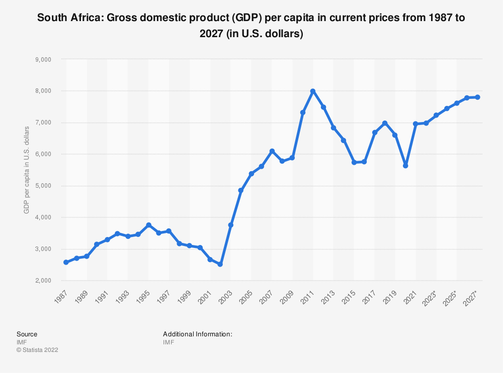 Statistic: South Africa: Gross domestic product (GDP) per capita in current prices from 2014 to 2024 (in U.S. dollars) | Statista