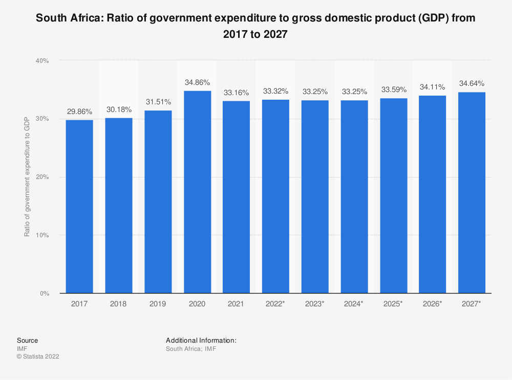 Statistic: South Africa: Ratio of government expenditure to gross domestic product (GDP) from 2014 to 2024 | Statista