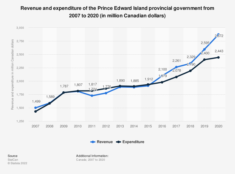 Statistic: Revenue and expenditure of the Prince Edward Island provincial government from 2007 to 2019 (in million Canadian dollars) | Statista