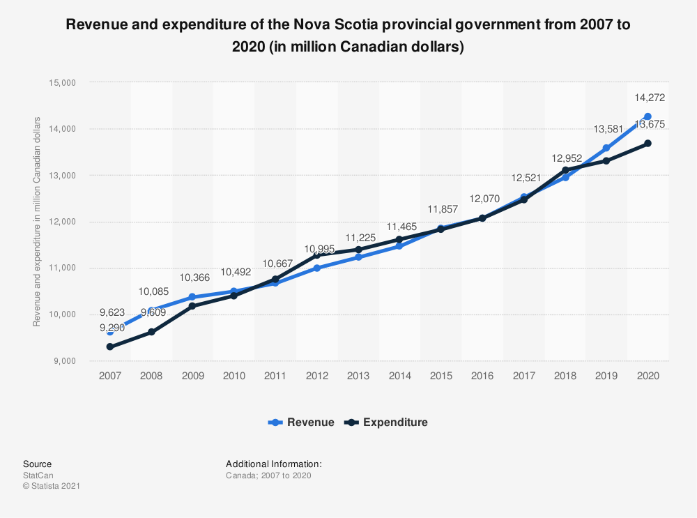 Statistic: Revenue and expenditure of the Nova Scotia provincial government from 2007 to 2019 (in million Canadian dollars) | Statista