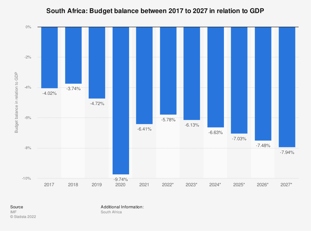 Statistic: South Africa: Budget balance between 2015 to 2025 in relation to GDP | Statista