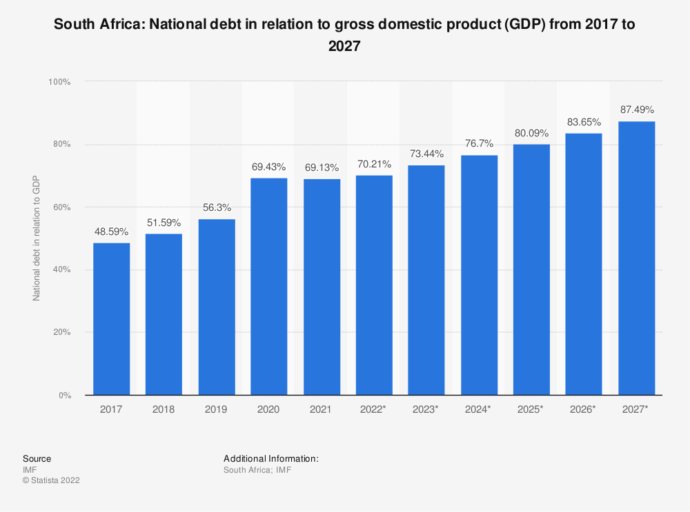Statistic: South Africa: National debt in relation to gross domestic product (GDP) from 2014 to 2024 | Statista