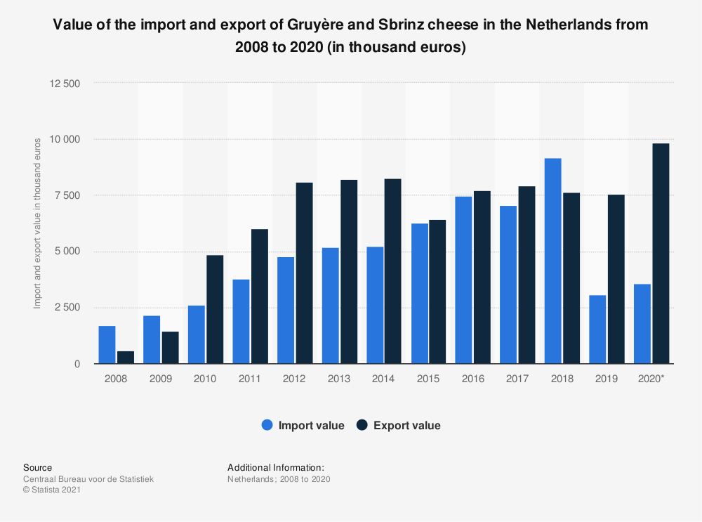 Statistic: Value of the import and export of Gruyère and Sbrinz cheese in the Netherlands from 2008 to 2018 (in thousand euros) | Statista