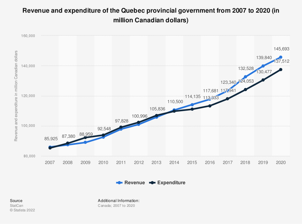 Statistic: Revenue and expenditure of the Quebec provincial government from 2007 to 2019 (in million Canadian dollars) | Statista