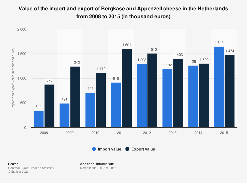Statistic: Value of the import and export of Bergkäse and Appenzell cheese in the Netherlands from 2008 to 2015 (in thousand euros) | Statista