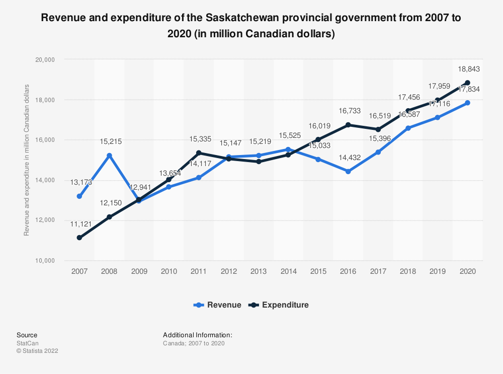 Statistic: Revenue and expenditure of the Saskatchewan provincial government from 2007 to 2017 (in million Canadian dollars) | Statista