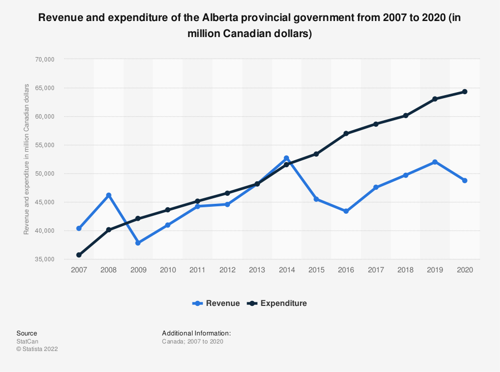 Statistic: Revenue and expenditure of the Alberta provincial government from 2007 to 2018 (in million Canadian dollars) | Statista